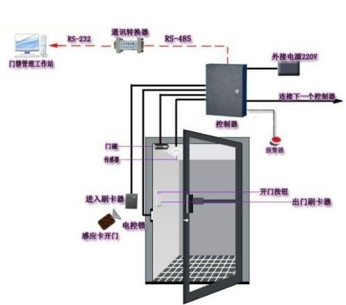 弱電門禁系統如何布線.jpg